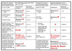 IFA_Tabelle
